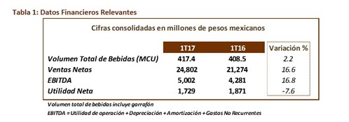 Datos Financieros Relevantes 1T117